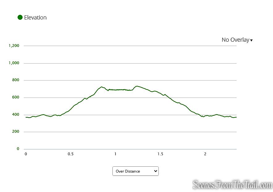 Black Rock State Park Elevation Graph