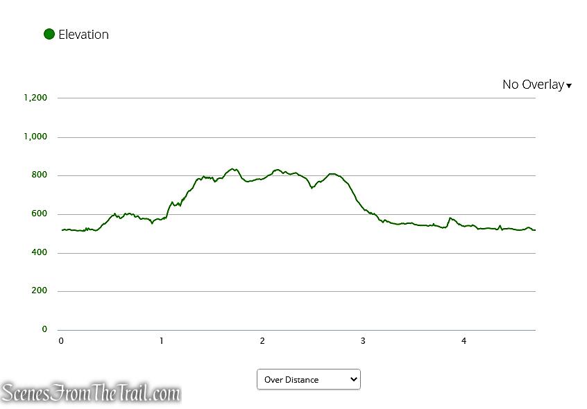 elevation profile - Hidden Valley Preserve Loop