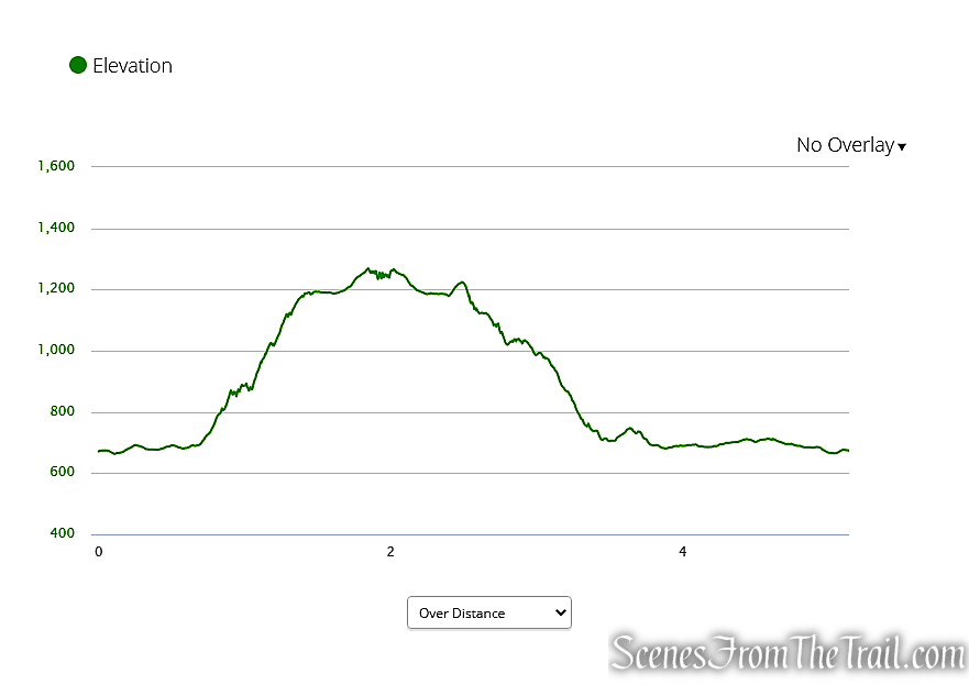 Macricostas Preserve Elevation Graph
