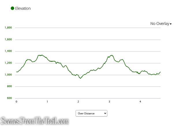Prospect Mountain Preserve elevation profile