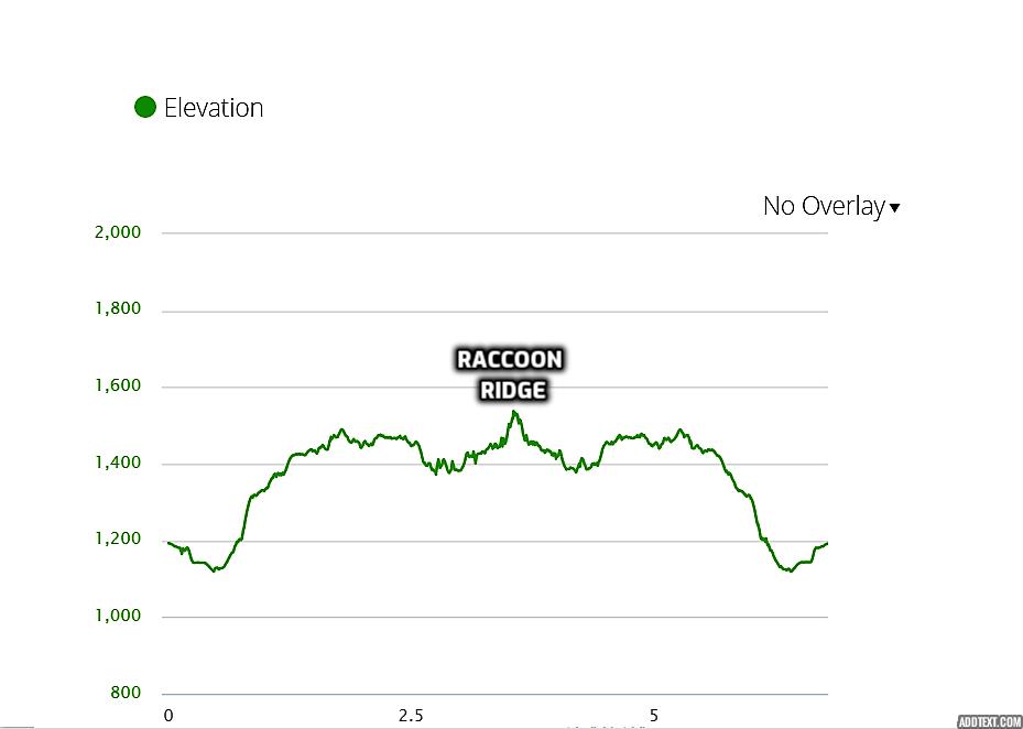 elevation profile - Raccoon Ridge