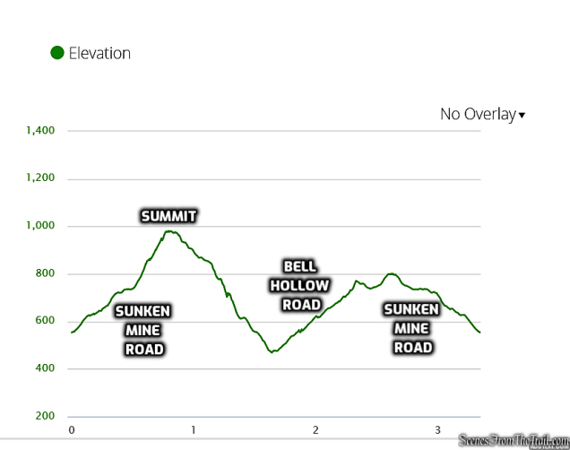 elevation profile - Candlewood Hill Loop