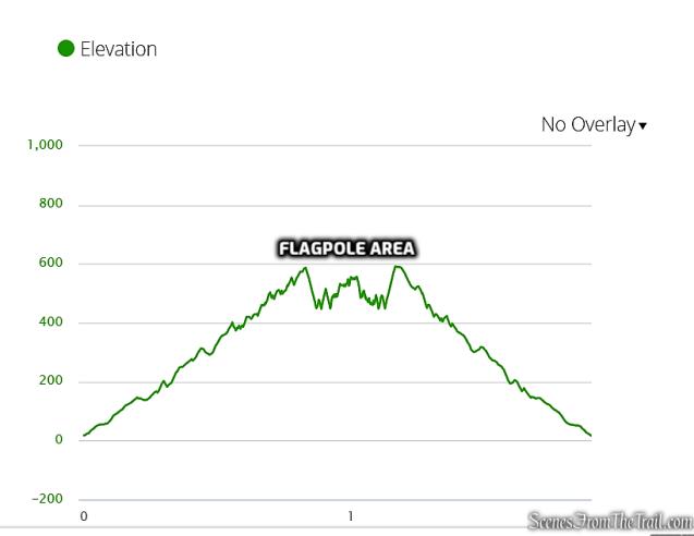 elevation profile - Nimham Trail