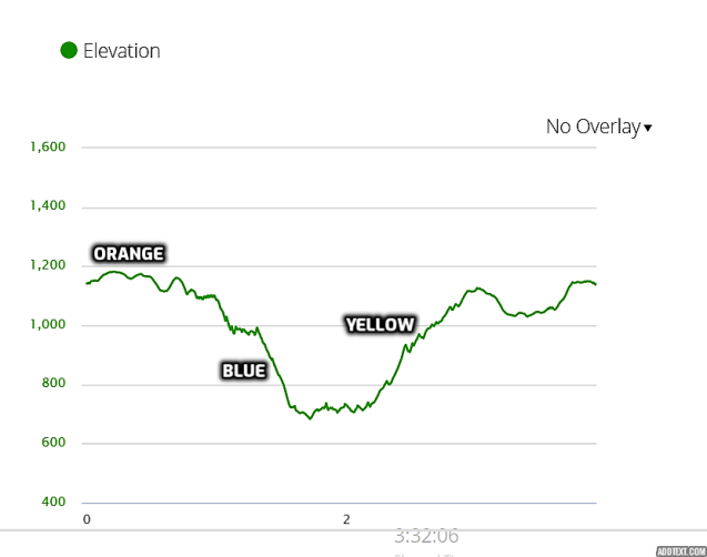 elevation profile - Pootatuck State Forest