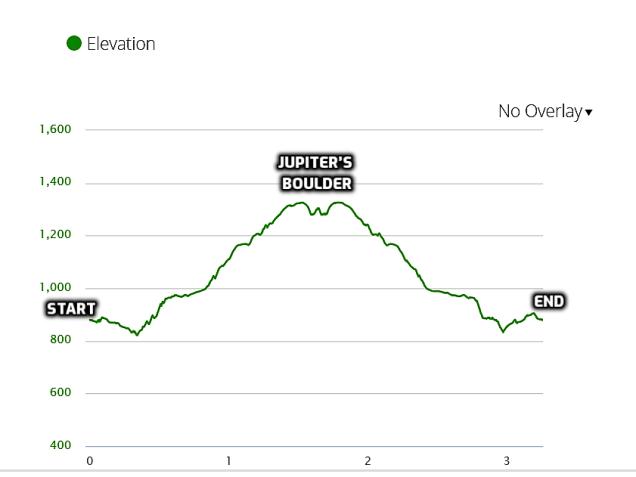 elevation profile - Mineral Springs Falls and Jupiter's Boulder